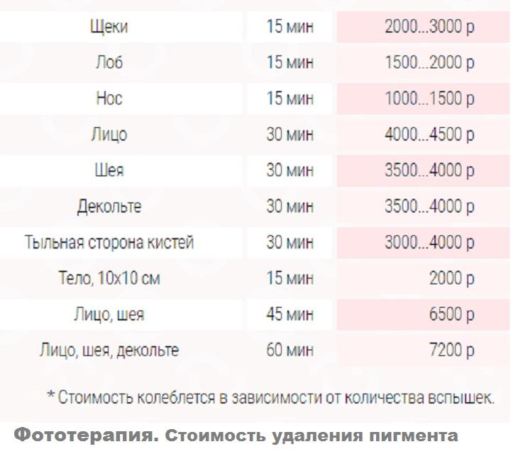 Цены на фототерапию