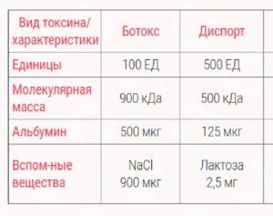 Сравнительная таблица ботокса и диспорта