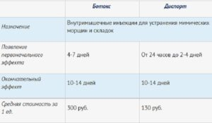 Цены на препараты ботокс и диспорт