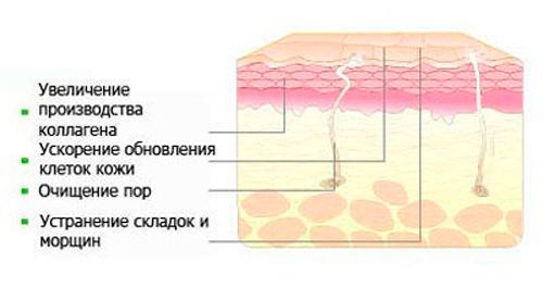 Пилинг и его воздействие на кожу