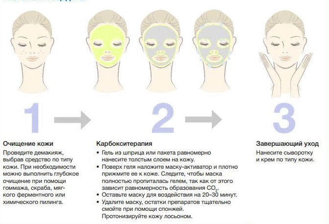 Процесс карбокситерапии