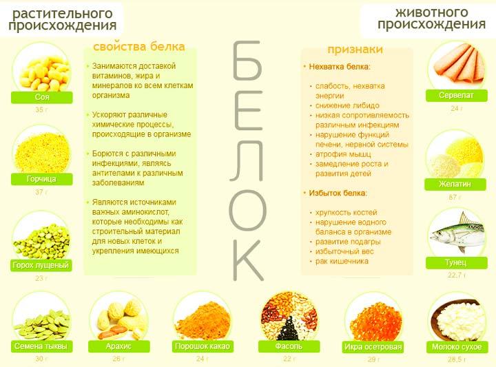 Продукты с высоким содержанием белка