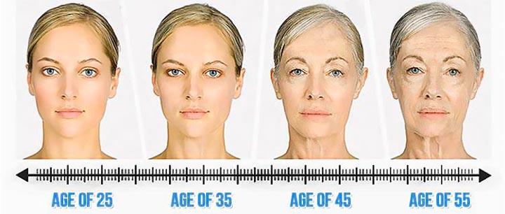 Старение кожи с возврастом