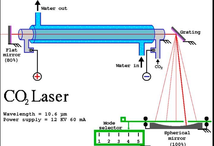 Работа СО2 лазера