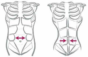 Упражнения диастаза после родов